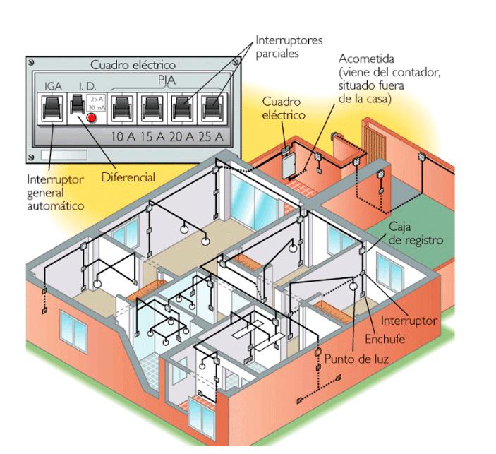 Cuadro Eléctrico / instalaciones